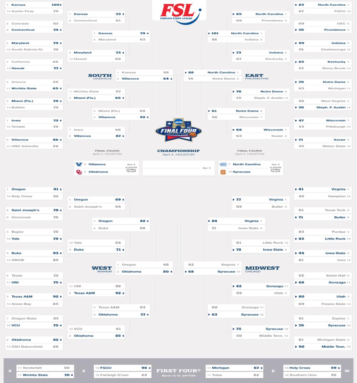 cuadro-del-torneo-de-balonceto-de-la-NCAA-March-Madness-2016-FSL