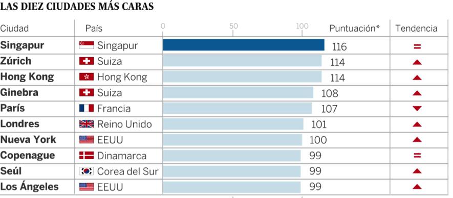 las-10-ciudades-más-caras-The-Economist